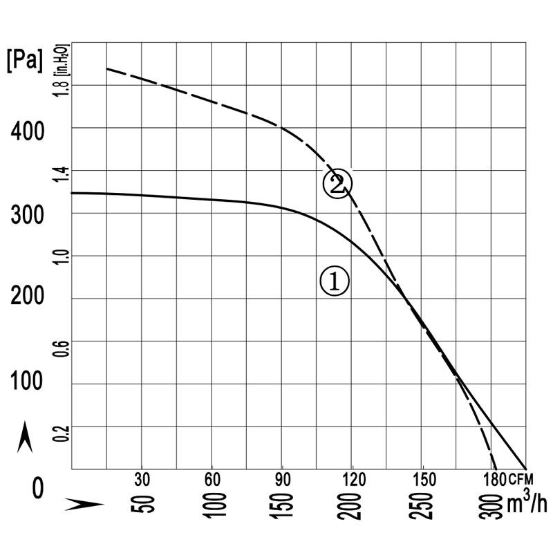 140-60W-AS-quxian