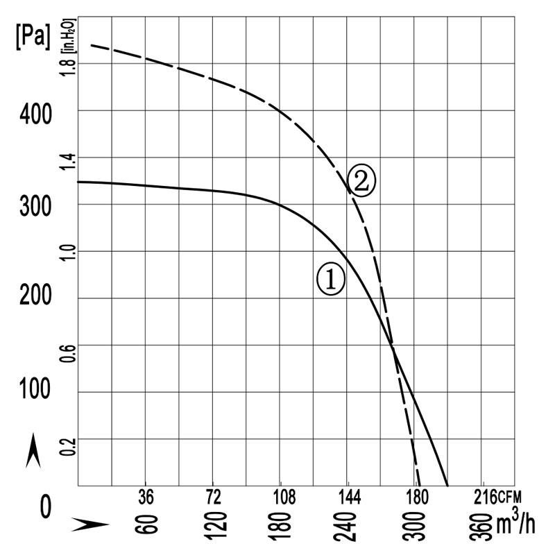 140-60W-C-quxian