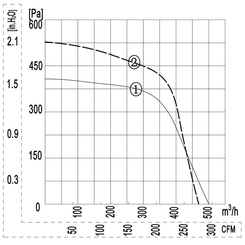 140-60W-E-quxian