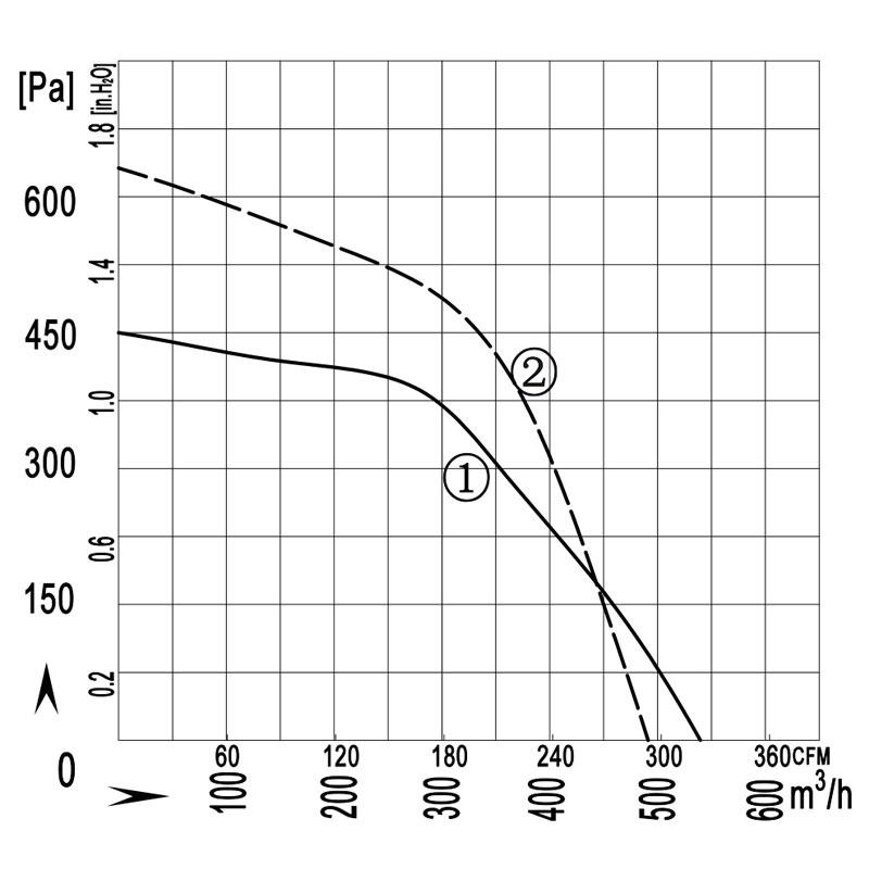 150-70W-quxian