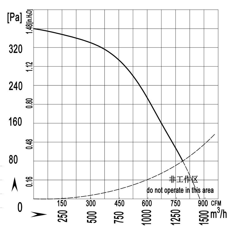 225-115W-quxian